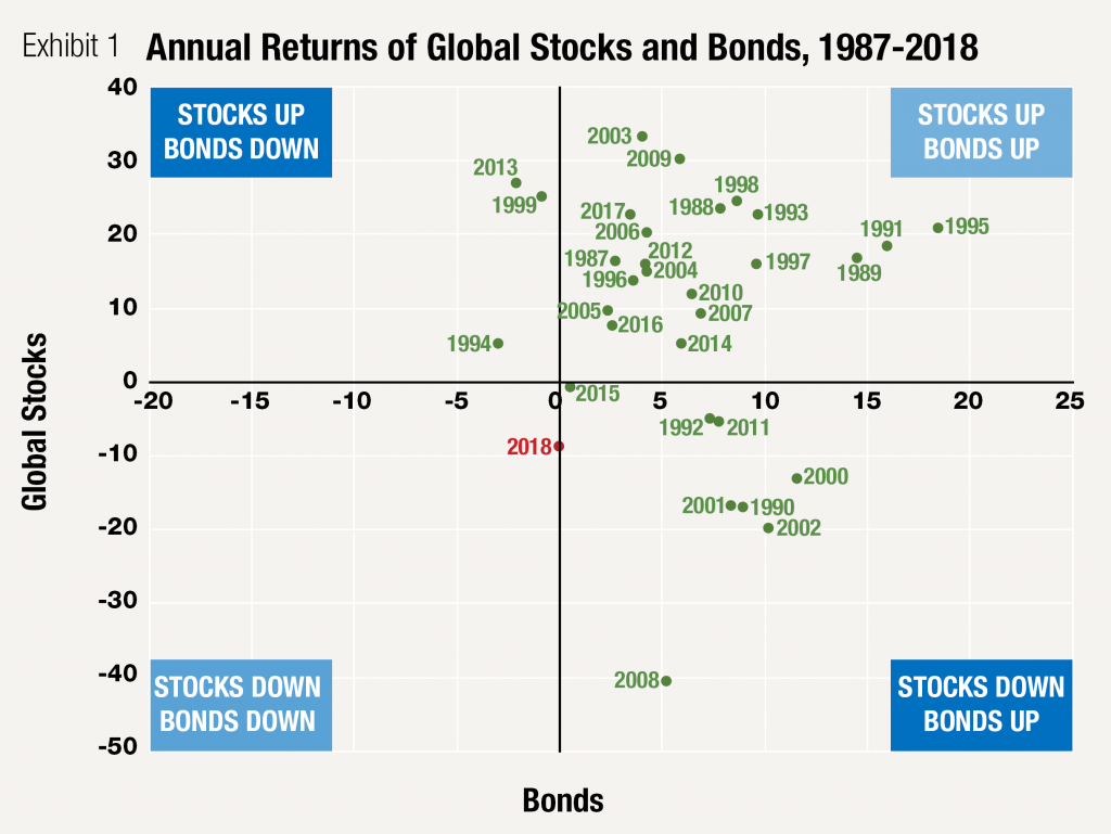 Annual Returns of Global Stocks and Bonds, 1987-2018