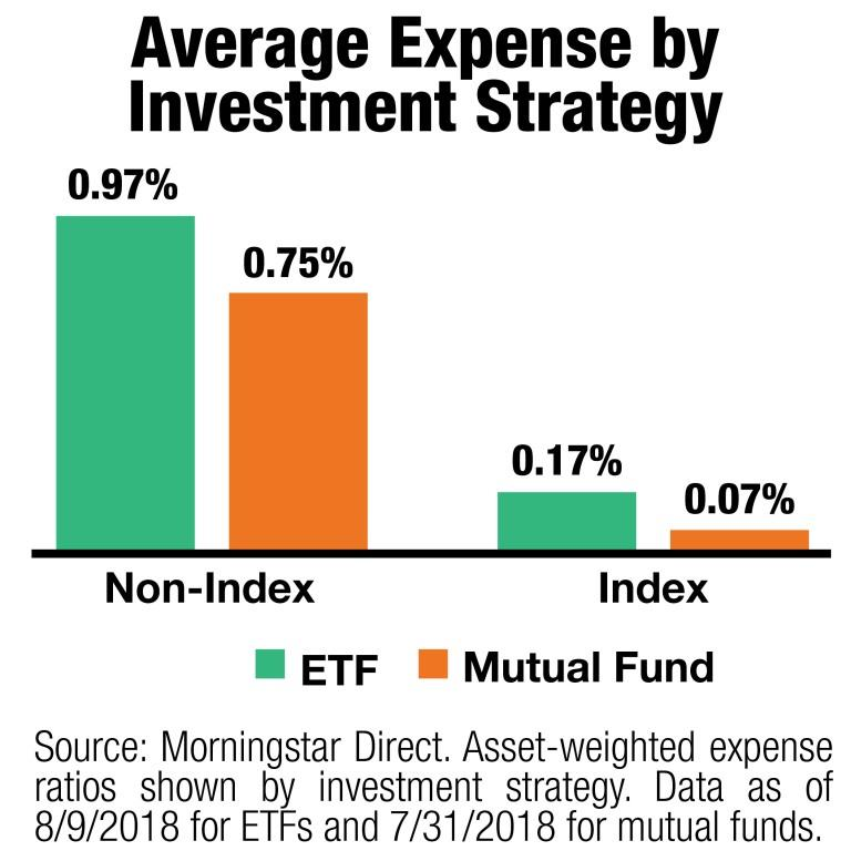 Average Expense by Investment Strategy