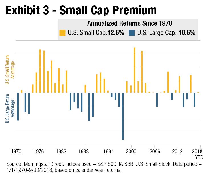 Small Cap Premium