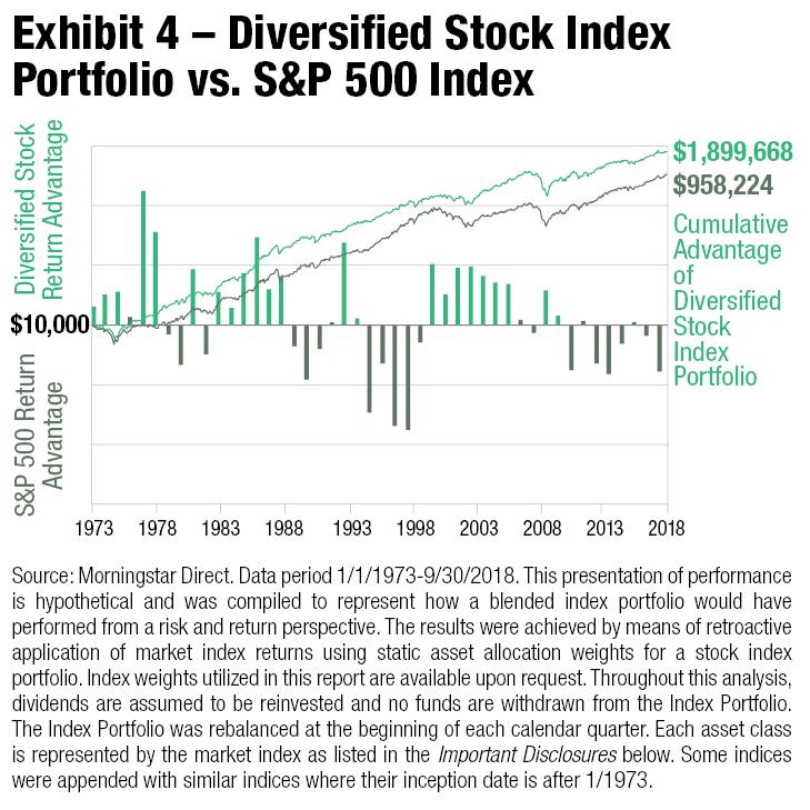 Diversified Stock Index Portfolio vs S&P 500 Index