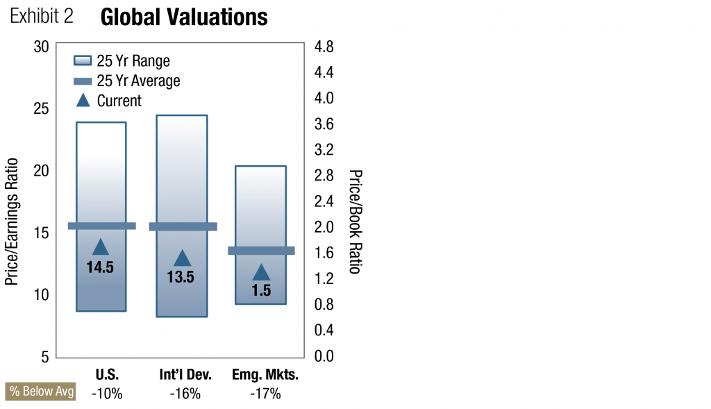 Global Valuations Price to Earnings Ratio Below Average