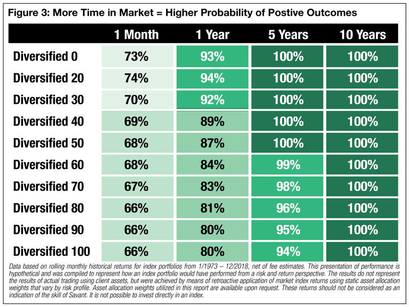 More Time in the Market = Higher Probability of Positive Outcomes