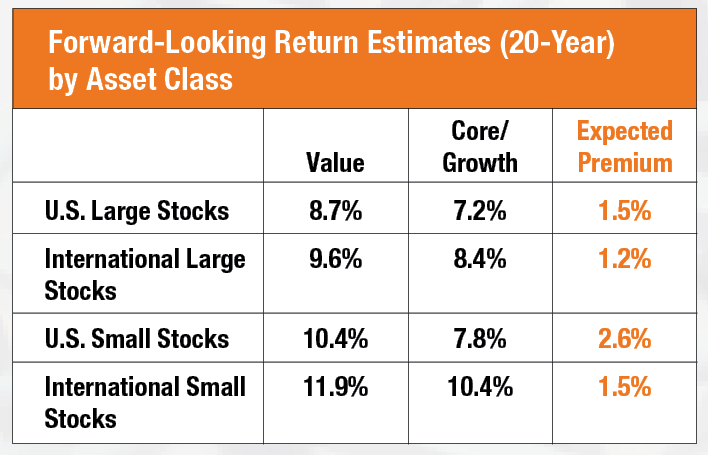 Volatile Returns Forward Looking Return Estimates