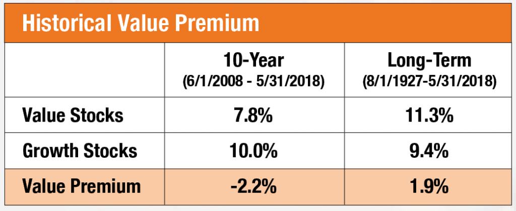 Historical Value Premium