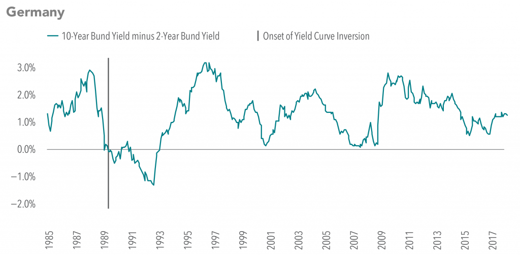 Yield-Curve-Germany