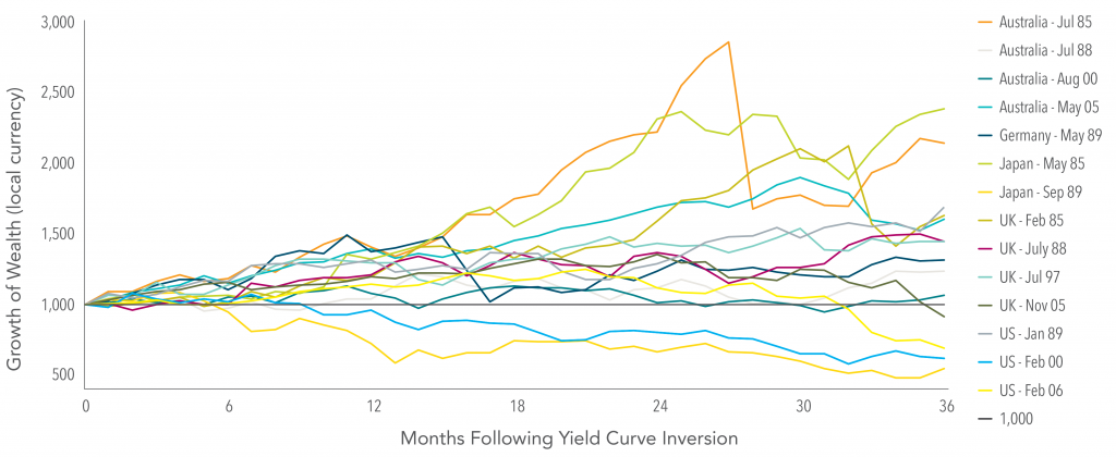 Yield-Curve-Stock-Market-Performance-in-Selected-Developed-Countries-Following-a-Yield-Curve-Inversion
