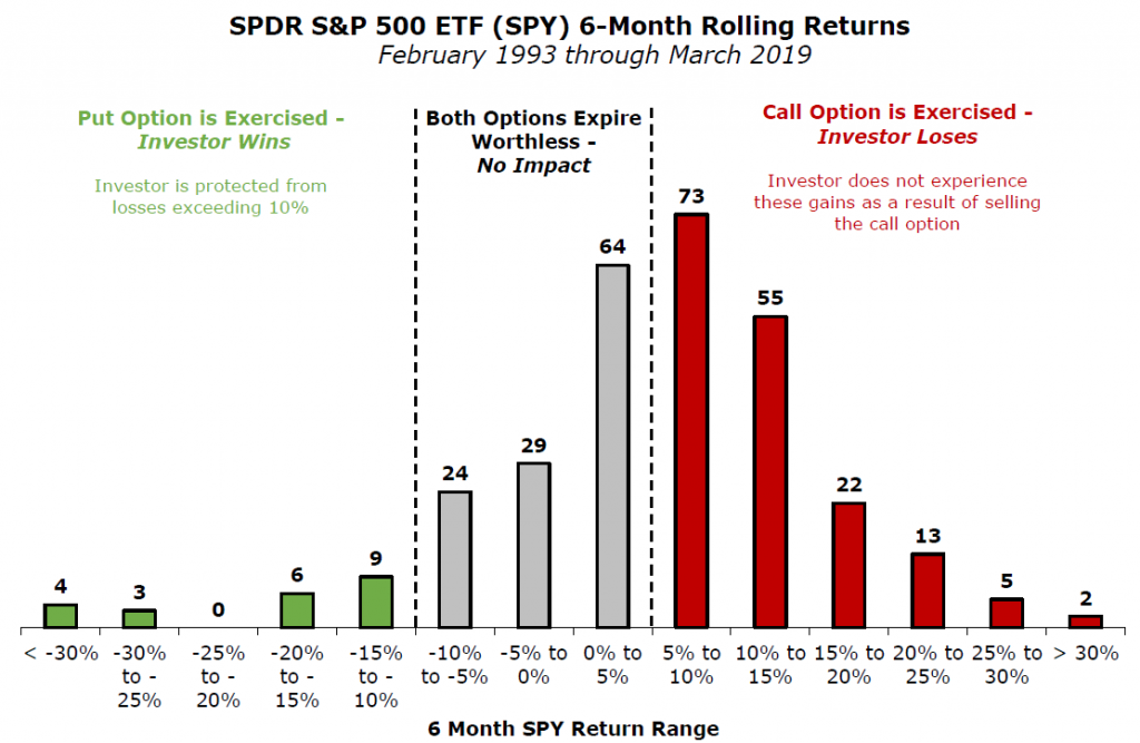 SPDR S&P 500 ETF (SPY) 6-Month Rolling Returns Zero Cost Collar