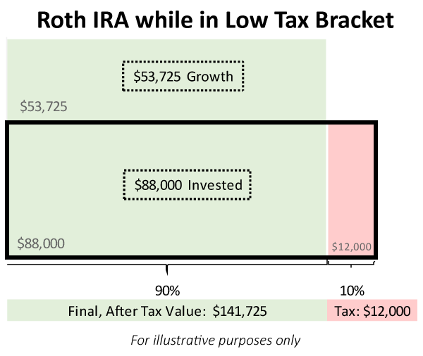 Traditional vs Roth IRA - Roth IRA Example of After Tax Balances in Low Tax Bracket