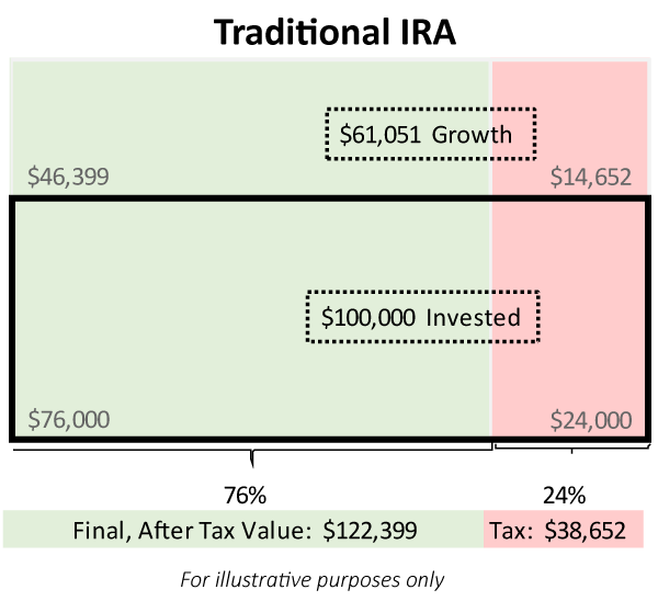 Traditional vs Roth IRA - Traditional IRA Example of After Tax Balances