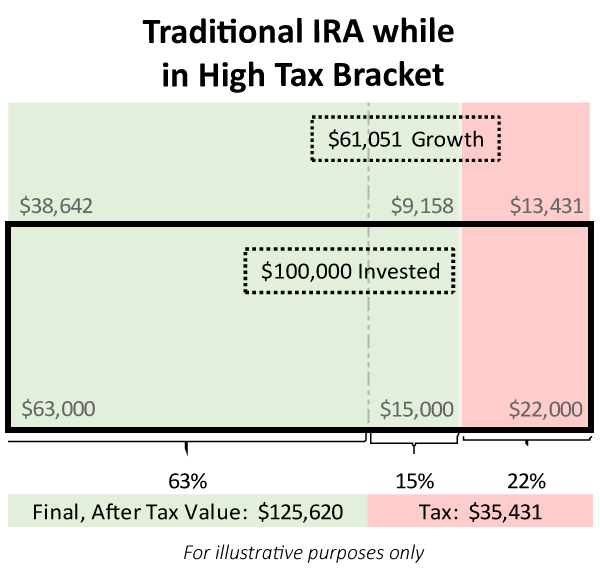 Traditional vs Roth IRA - Traditional IRA Example of After Tax Balances in High Tax Bracket