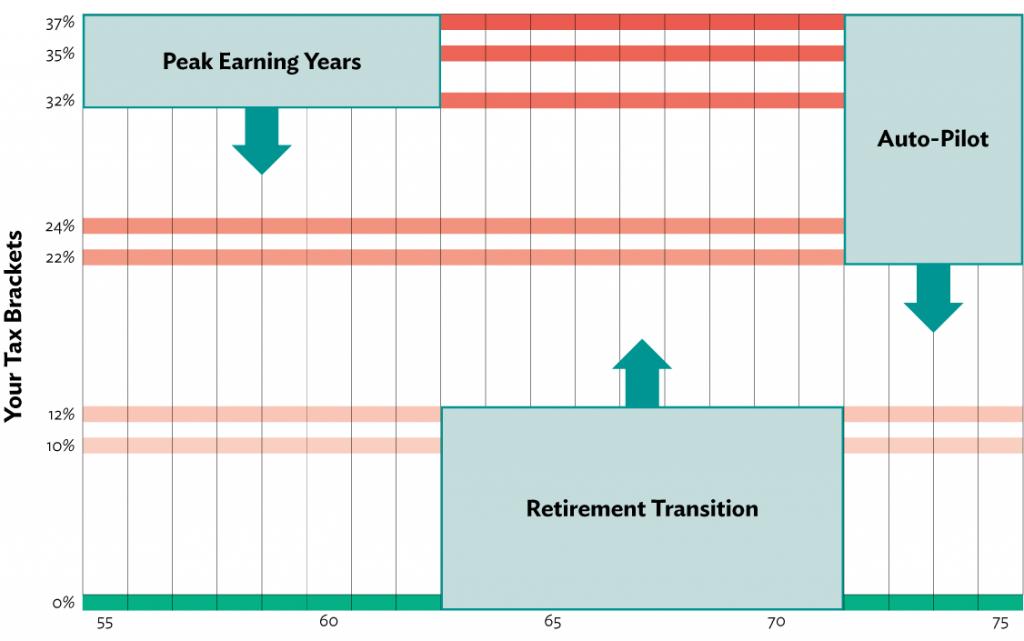 Tax Brackets in Retirement
