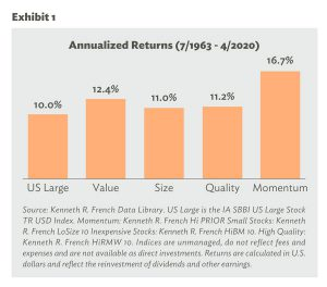 Annualized Returns of Factors