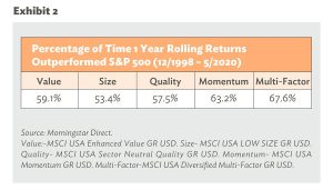 Percentage of Time 1 Year Rolling Returns Outperformed S&P 500: each factor has outperformed the S&P 500 index more often than not