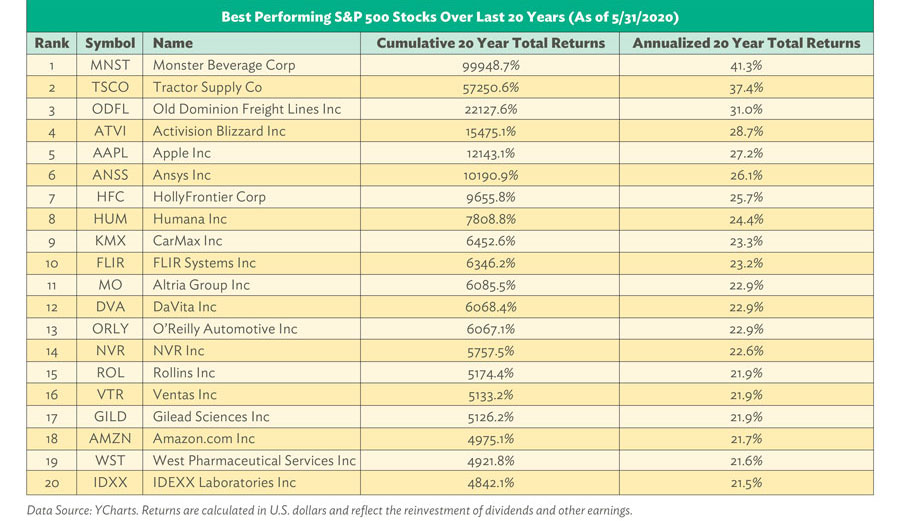 Best Performing S&P 500 Stocks Over Last 20 Years. 2020. Data Source: YCharts. Returns are calculated in U.S. dollars and reflect the reinvestment of dividends and other earnings.