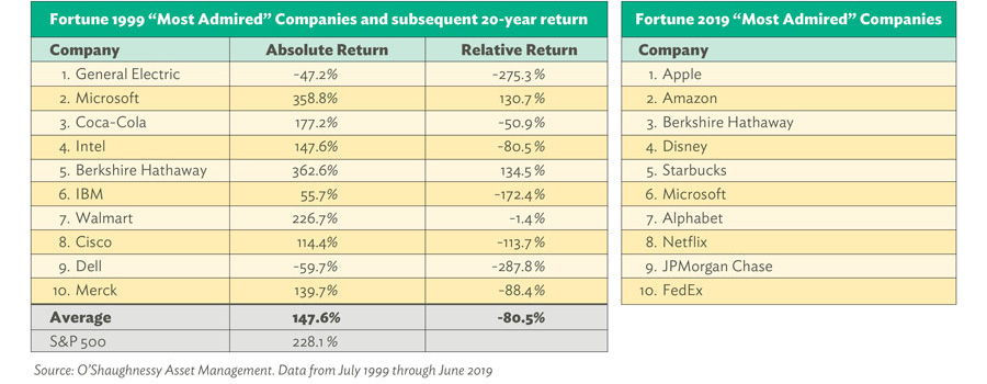 Fortune Most Admired Companies. Source: O'Shaughnessy Asset Management. Data from July 1999 through June 2019
