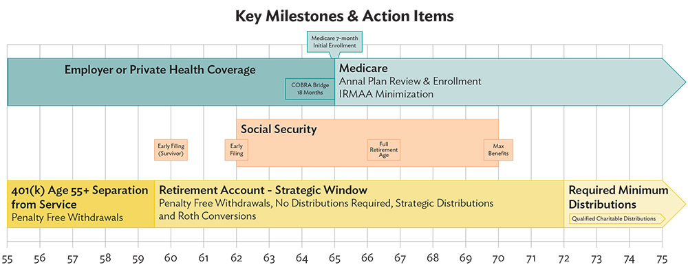 Avoiding Costly Missteps in Retirement. Key Milestones and Action Items in Retirement.
