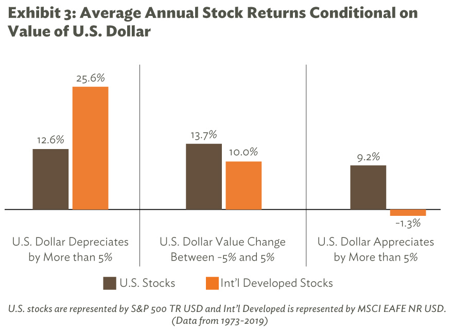 Average Annual Stock Returns Conditional on Value of U.S. Dollar