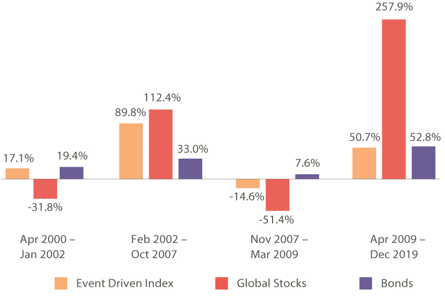 Figure 1: Total Returns over Market Cycles Event Driven Index, Global Stocks and Bonds
