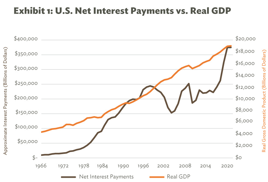 U.S. Net Interest Payments vs. Real GDP