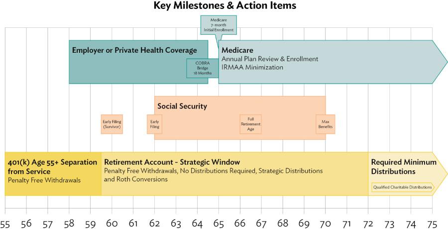 Key Milestones in Retirement