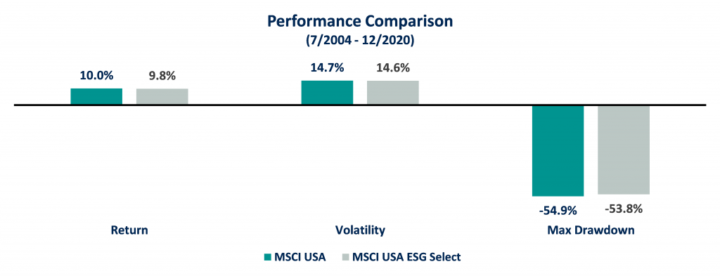 ESG Performance Comparison MSCI USA vs MSCI USA ESG Select