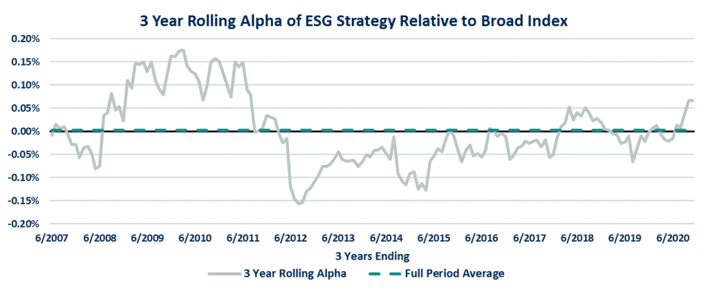 3 Year Rolling Alpha of ESG Strategy Relative to Broad Index