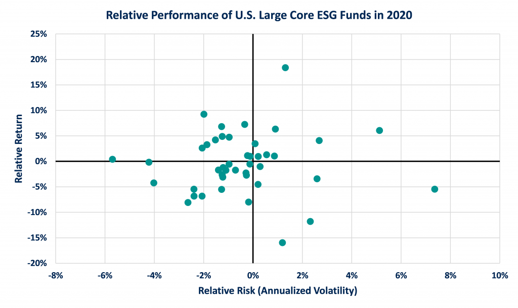 Relative Performance of U.S. Large Core ESG Funds in 2020 (Relative Return and Relative Risk Annualized Volatility)