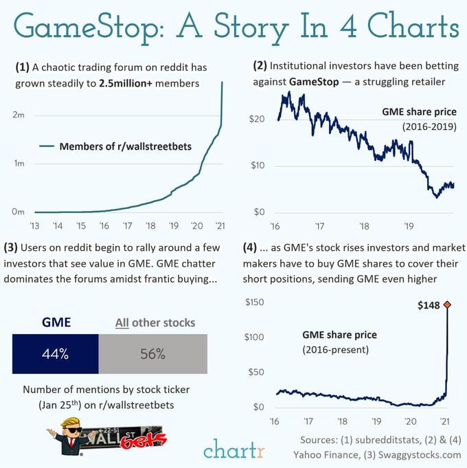 Gamestop trading chartr