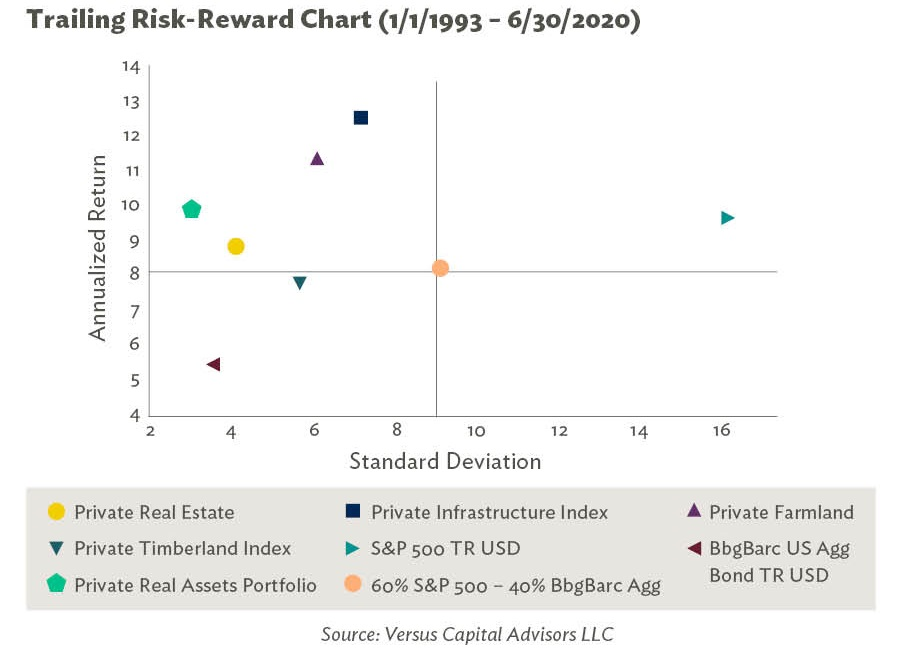 Trailing Risk-Reward Chart of Real Assets 1-1-1993-6/30/2020