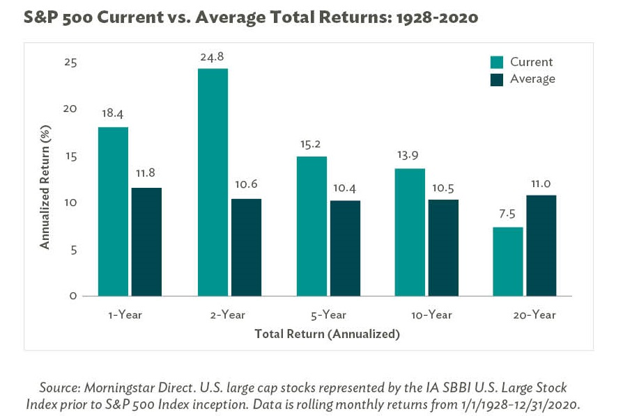 2021 Outlook of Markets - Looking Back at S&P 500 Current vs. Average Total Returns: 1928-2020