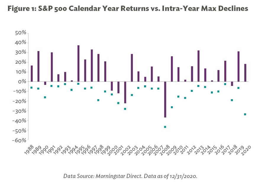 Figure 1: S&P 500 Calendar Year Returns vs. Intra-Year Max Declines