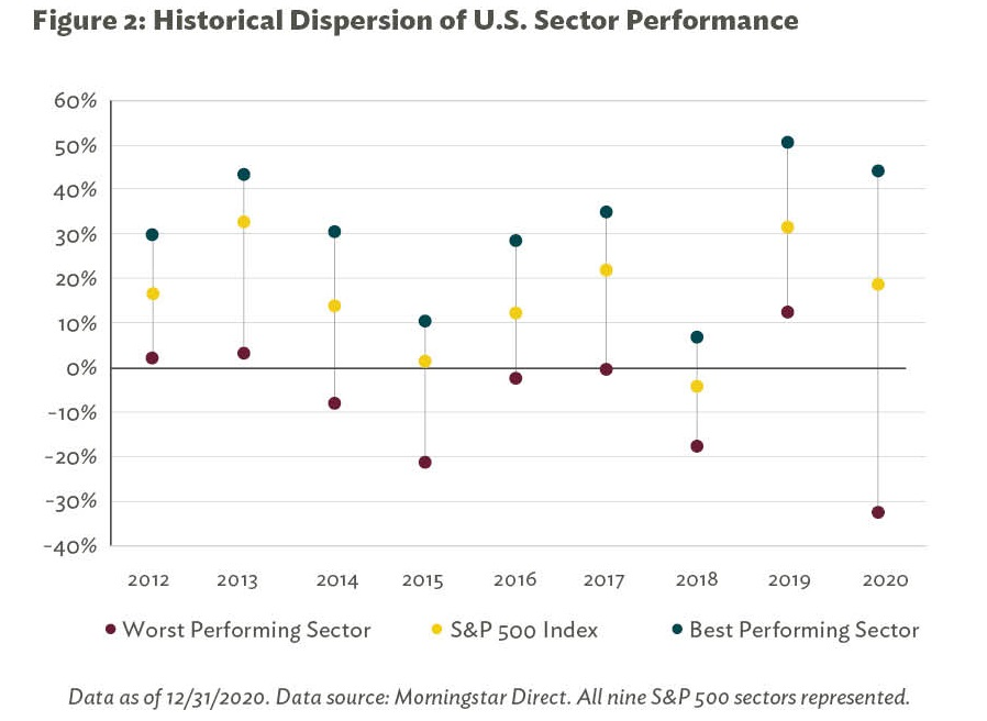 Figure 2: Historical Dispersion of U.S. Sector Performance