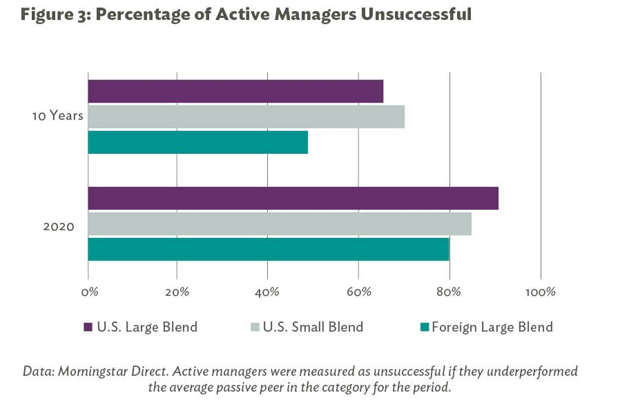 Figure 3: Percentage of Active Managers Unsuccessful
