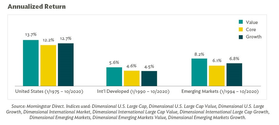 Annualized Return Growth Core value investing