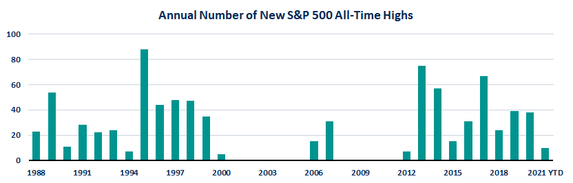 Annual Number of New S&P 500 All-Time Highs