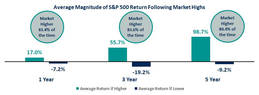Average Magnitude of S&P 500 Return Following Market Highs