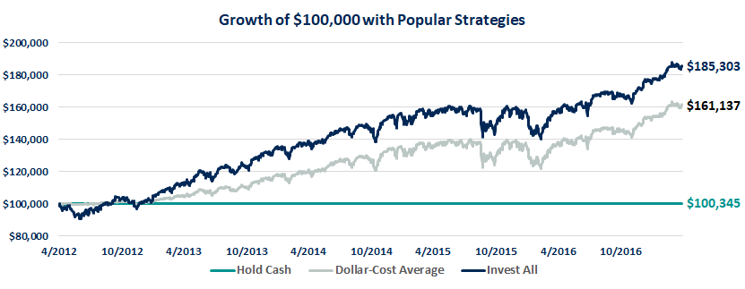 Growth of $100,000 with Popular Strategies Buy High Sell High