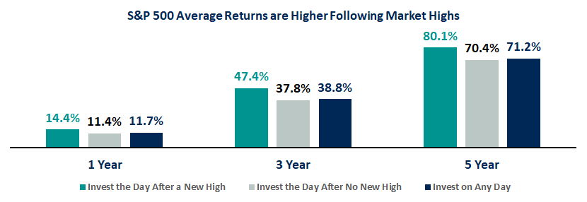 S&P 500 Average Returns are Higher Following Market Highs