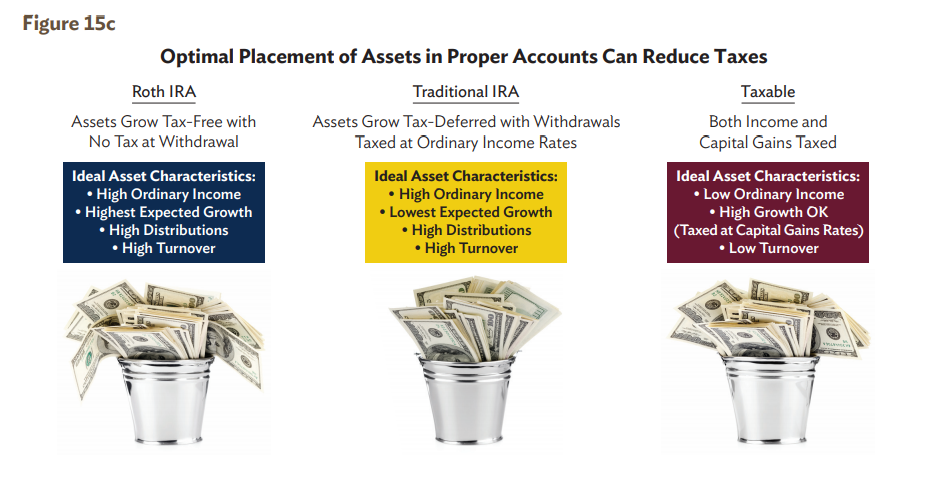 Optimal Placement of Assets in Proper Accounts
