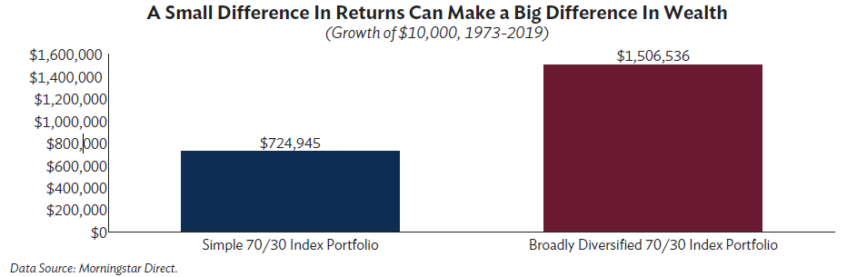 A Small Difference In Returns Can Make a Big Difference in Wealth Growth of $10,000 1973-2019