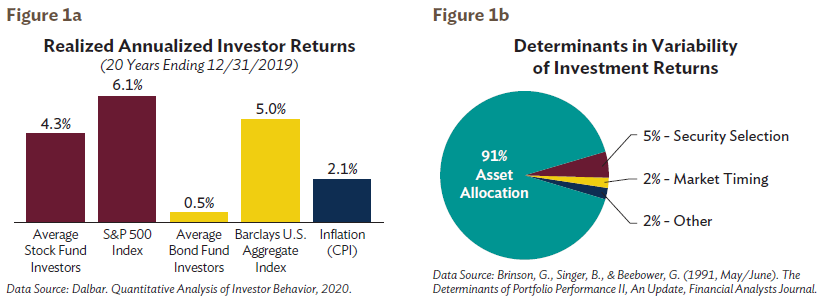 Realized Annualized Investor Returns Figure 1a