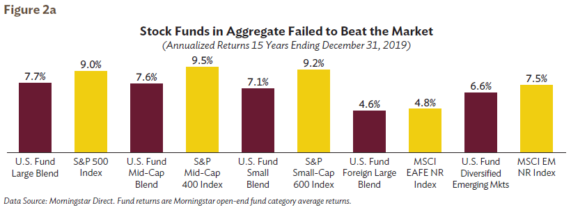 Stock Funds in Aggregate Failed to Beat the Market Figure 2a. Do professional money managers perform better than market indexes?