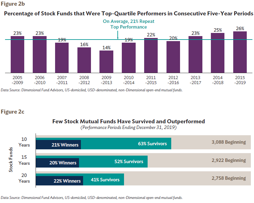 Percentage of Stock Funds that Were Top-Quartile Performers in Consecutive Five-Year Periods Figure 2b