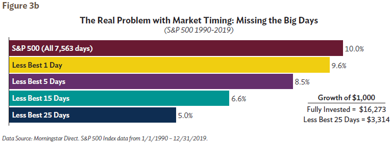 The Real Problem with Market Timing: Missing the Big Days Figure 3b