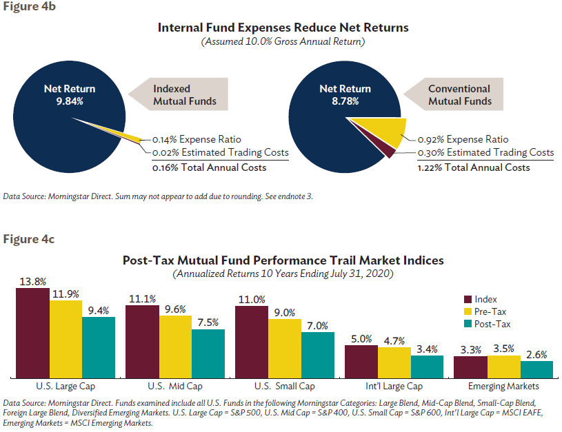 Internal Fund Expenses Reduce Net Return. Can investors overcome the fees charged and tax liabilities generated by money managers? Figure 4b