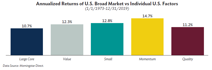 Annualized Returns of U.S. Broad Market vs Individual U.S. Factors