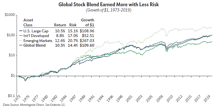 Global Stock Blend Earned More with Less Risk 1973 - 2019