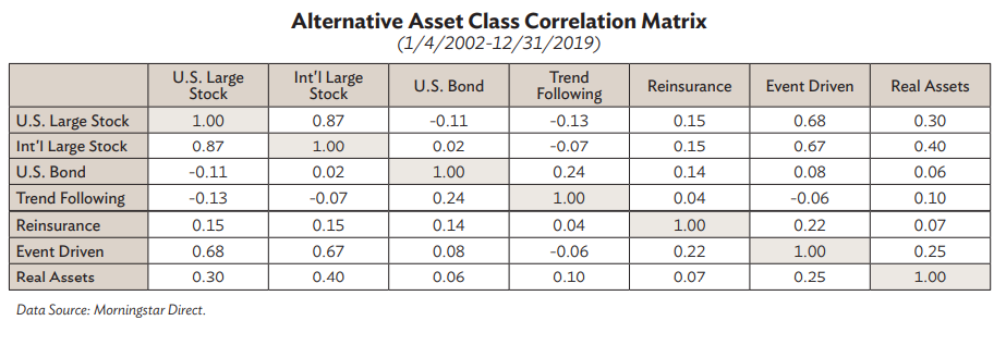 Alternative Asset Class Correlation Matrix