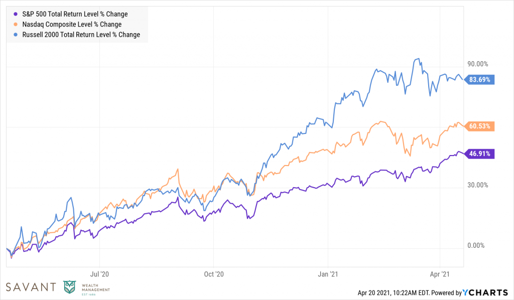 S&P 500, NasDaq Composite, and Russell 2000 Level % ChangeSource: Ycharts.  Data from March 2020 – March 2021.