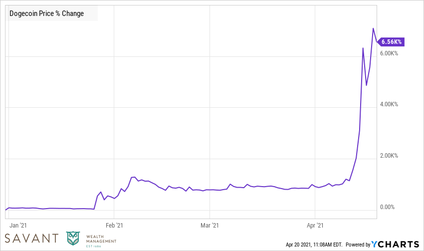 Dogecoin Price % Change  Source: Ycharts.  Data from year to date through April 20, 2021.